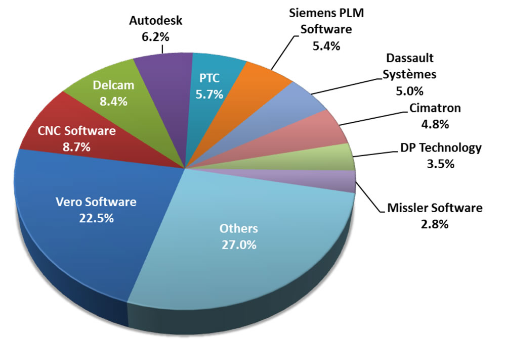Vero atop the CAM vendor charts reports CIMdata